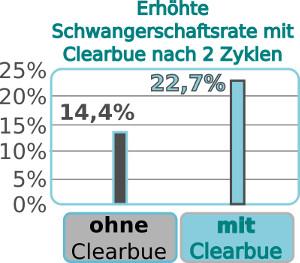 Clearblue Fertilitätsmonitor Schwangerschaftsrate
