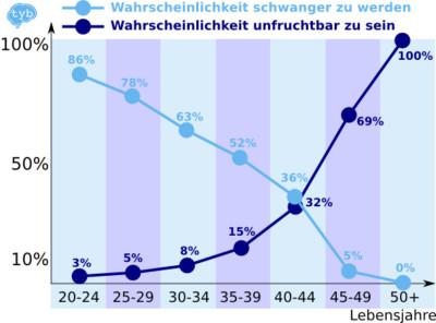 Schwangerschaftsrate Frauen im Alter