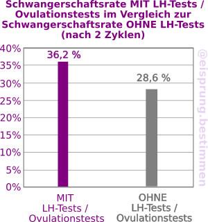 Ovulationstest Schwangerschaftsrate