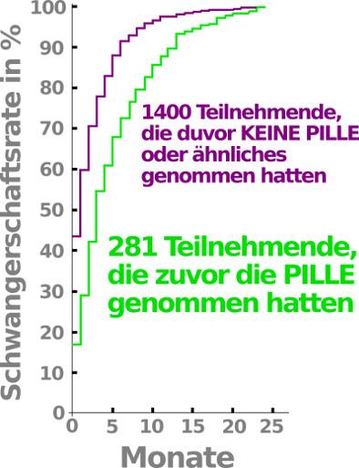 Schwanger werden Statistik nach Pille