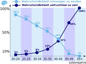 Schwangerschaftsrate bei Kinderwunsch nach dem Alter