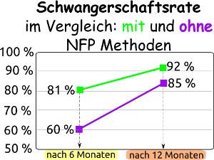 Schwangerschaftsrate NFP
