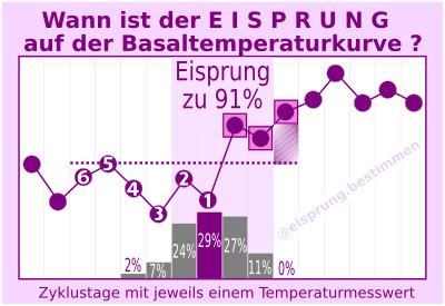 Eisprungtag Temperatur