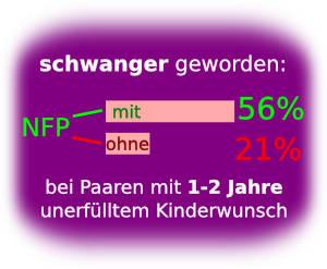 NFP bei Kinderwunsch - Schwangerschaftsrate bei unerfülltem Kinderwunsch
