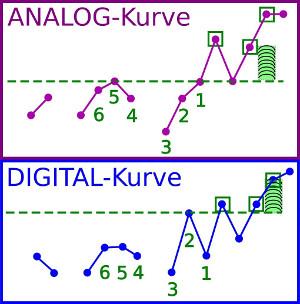 Basaltemperaturkurve analog oder digital Thermometer
