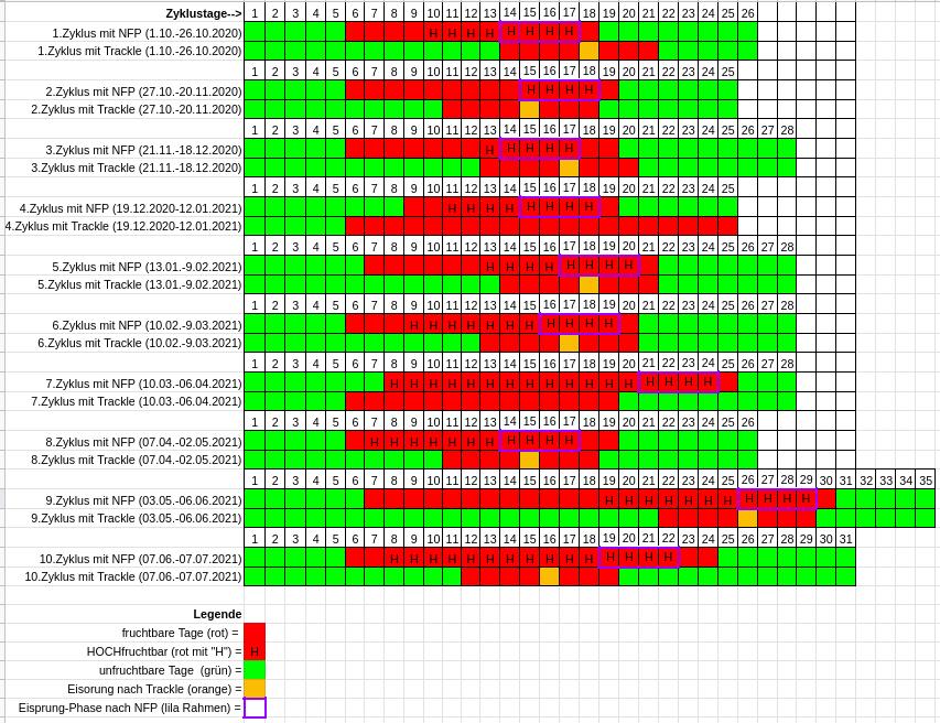 trackle und NFP Vergleich - fruchtbare Tage